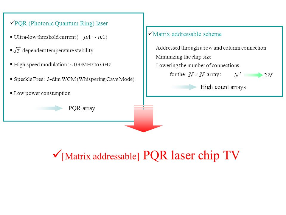 [Matrix addressable] PQR laser chip TV
